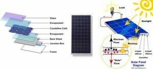 fotovillamos rendszer, fotoviltaikus napelemes rendszerek