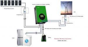 A hibrid inverterrel ellátott napelemes rendszer működése.