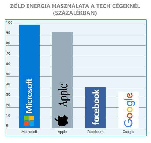 Megújuló energia, napelem használtatának aránya a legnagyobb tech cégenél