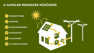 A napelem rendszer felépítésének illusztrációja