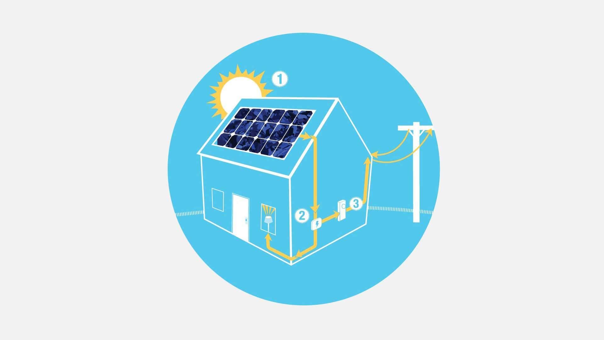 Napelem megtérülés azaz a napelem rendszerek megtérülési ideje.