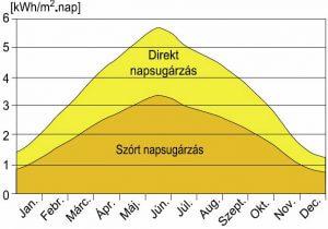 Szórt és direkt napsütés aránya a napelemek esetében
