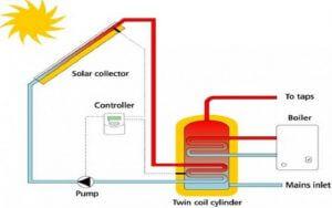 a napkollektoros rendszer működési rajza, olcsó napkollektor, akciós napkollektor-rendszer