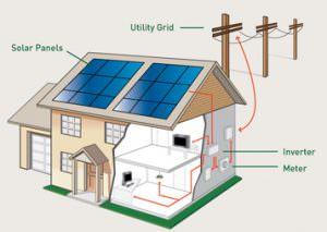 A képen látható napelemes rendszerek, csomagok működése