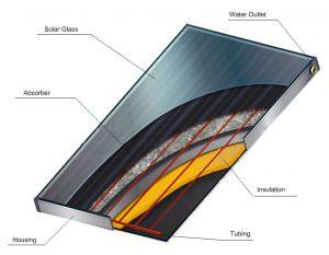 A sík napkollektor panel szerkezeti rajza.
