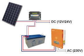 A képen a szigetüzemű napelemes rendszer működésének illusztrációja tekinthető meg.
