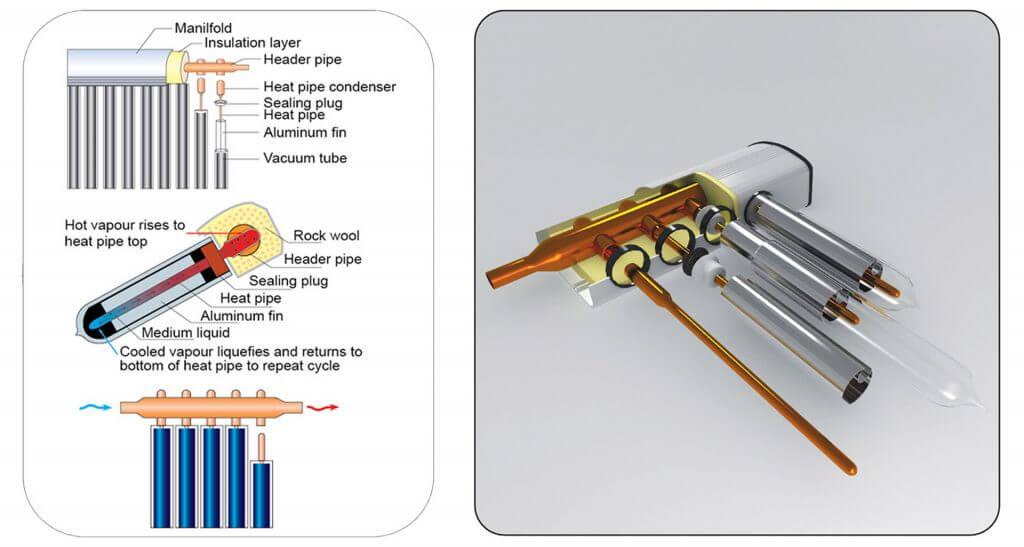Vákuumcsöves napkollektor felépítése, működése